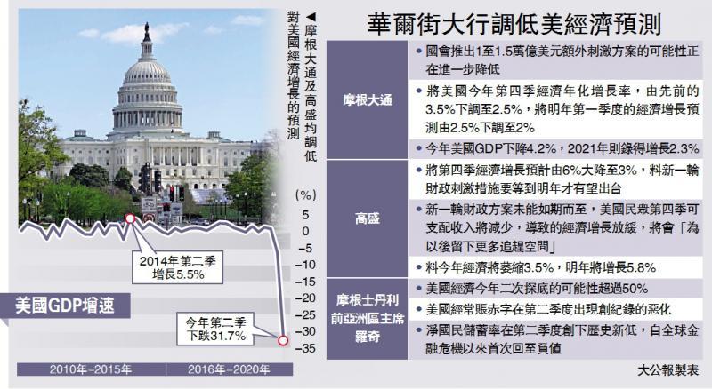 前景堪虞/摩通高盛齐唱淡 大削美经济预测