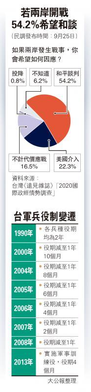 若两岸开战 54.2%希望和谈