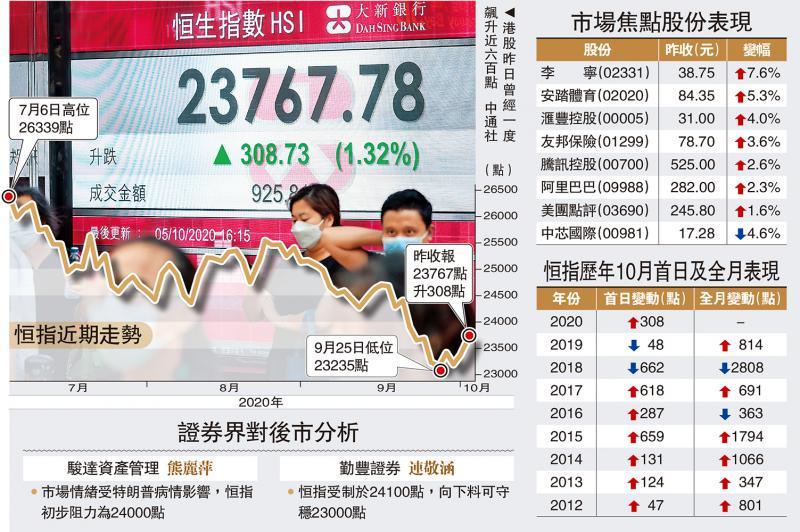 超出预期/金融科网股强势 港股十月开门红