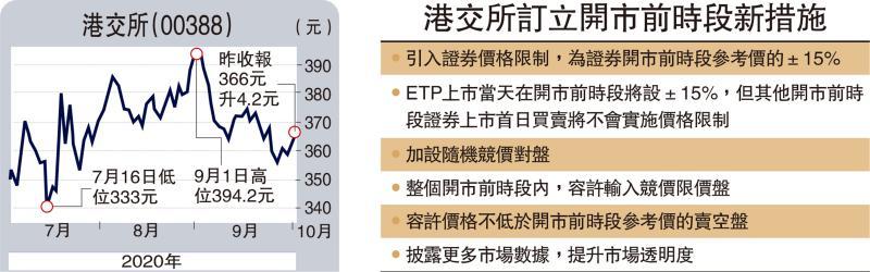 防唛价重演 ETP首挂涨跌最多15%
