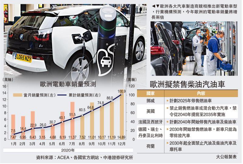 格局大变/欧竞相推电动车 销量料增两倍