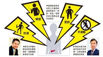 港中文研究显示胰脏癌全球年轻化 女性更高危