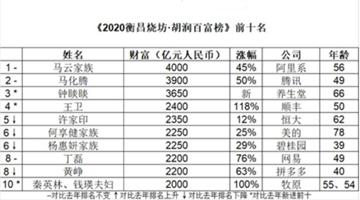 马云蝉联中国首富 马化腾、钟睒睒位居第二三位