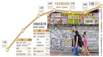 香港失业率升至6.4% 26万人丢饭碗