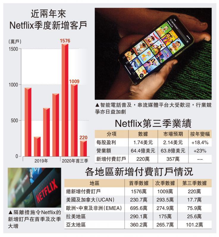 ?市場飽和/Netflix新增訂戶低預期 股價瀉半成