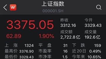 A股高开高走:沪指涨1.9%,半导体、券商板块积极做多
