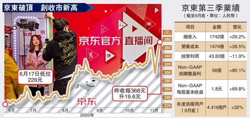 业绩亮丽/京东多赚八成胜预期 美股早段反跌7.8%\大公报记者 王嘉杰