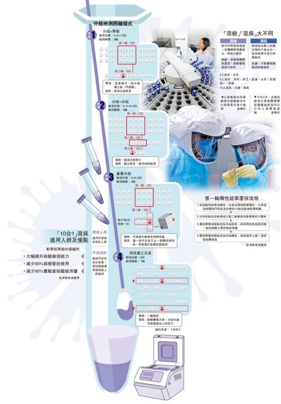中國「混採」跑贏病毒