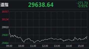美股收低道指跌超270点 抗疫概念股逆市普涨