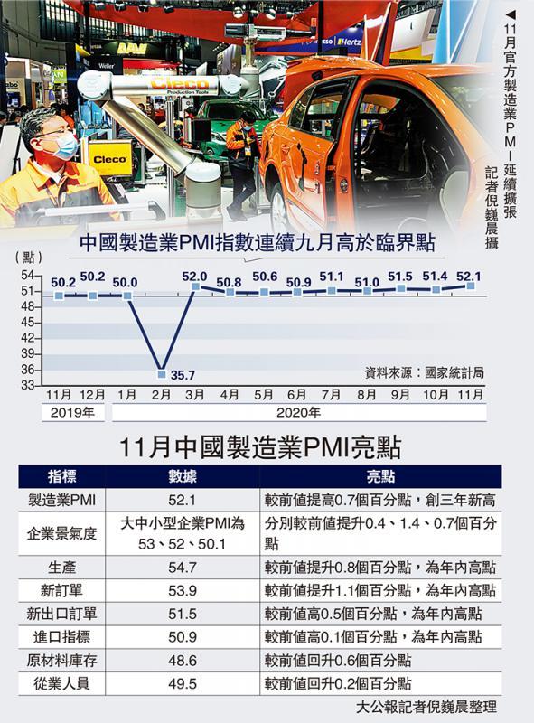 稳中有进/中国稳步复甦 製造业PMI创三年高
