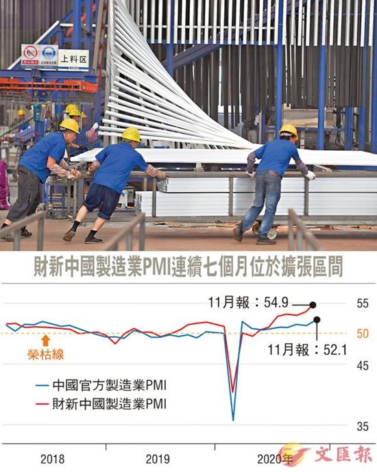 内地经济复苏加快 制造业PMI创十年来新高