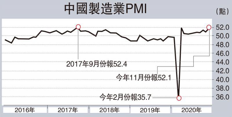 ?深度涛解/中国製造业投资稳步复甦\天风证券首席宏观分析师宋雪涛