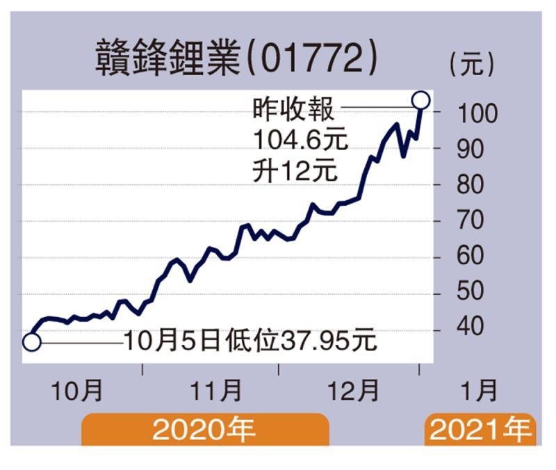经纪爱股/锂电池需求增 赣锋目标115元\连敬涵