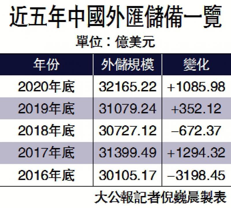 ?人币资产受捧 中国外储年增千亿