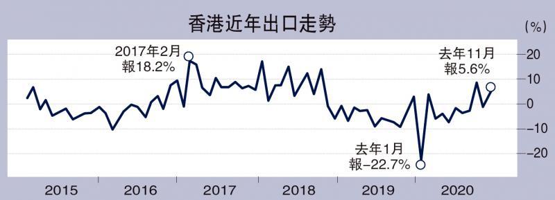 ?贸发局:港出口今年料增5% 捉紧湾区机遇