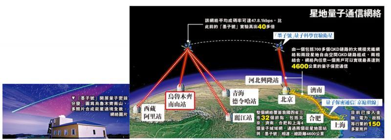 ?全球首创/星地量子通信诞生 跨越4600公里\大公报记者 刘凝哲北京报道