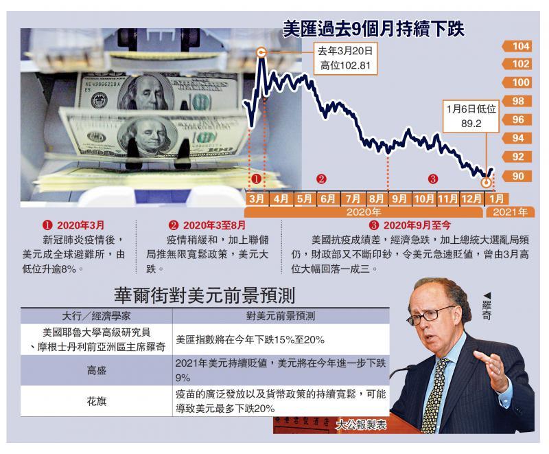 罗奇:美汇年内泻两成 GDP首季跌