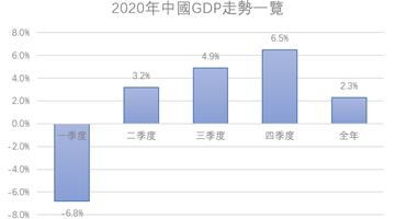 外资机构预计 今年中国GDP增速高达8.2%