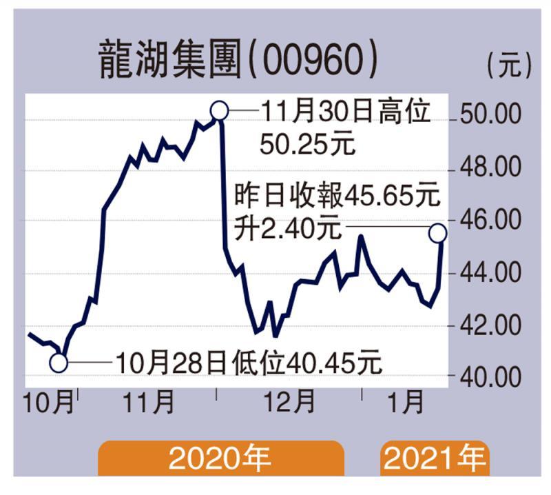 大行报告/商品房销售额料升32% 龙湖润地看涨