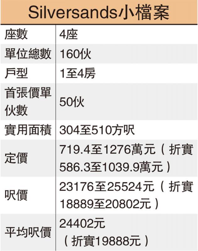 信置馬鞍山新盤首推50伙 586萬入場