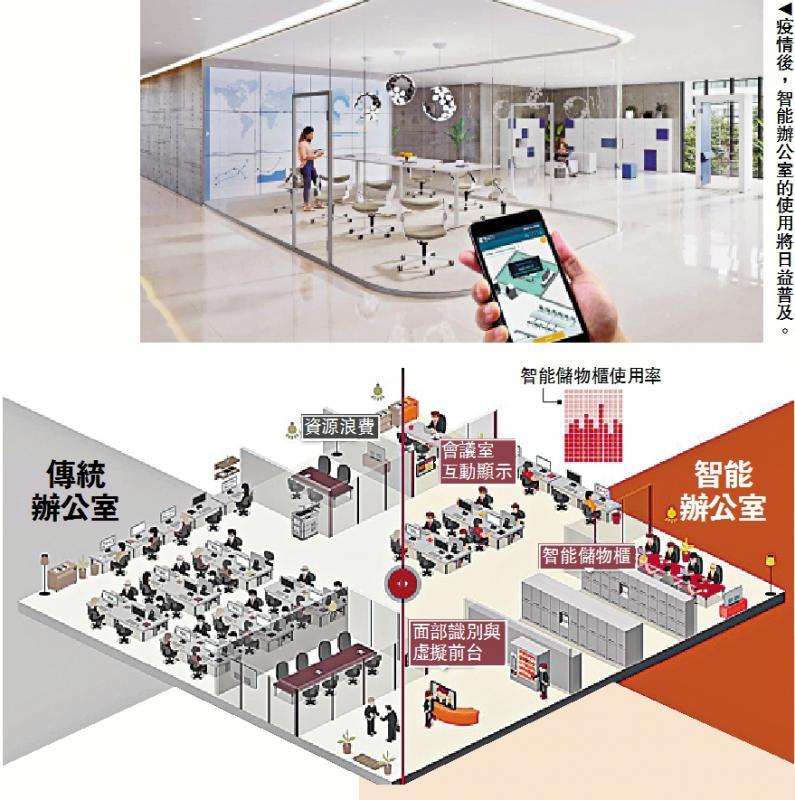 ?大有前景/物聯網顯身手 辦公室加速智能化\大公報記者 李耀華、劉嘉怡