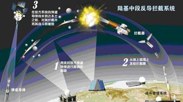 中国成功实施陆基中段反导拦截技术试验