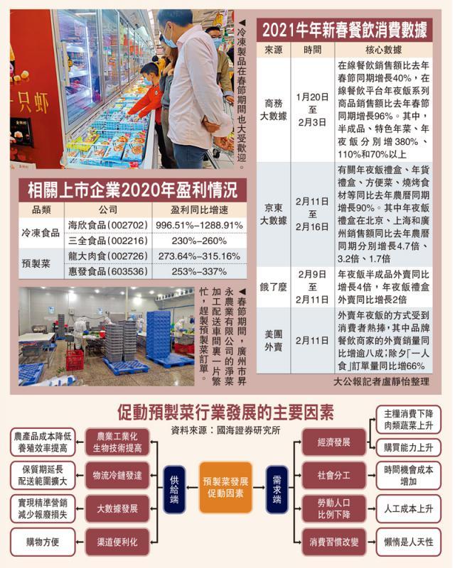 新兴年夜饭 预製菜冒起\大公报记者 卢静怡广州报道(文、图)