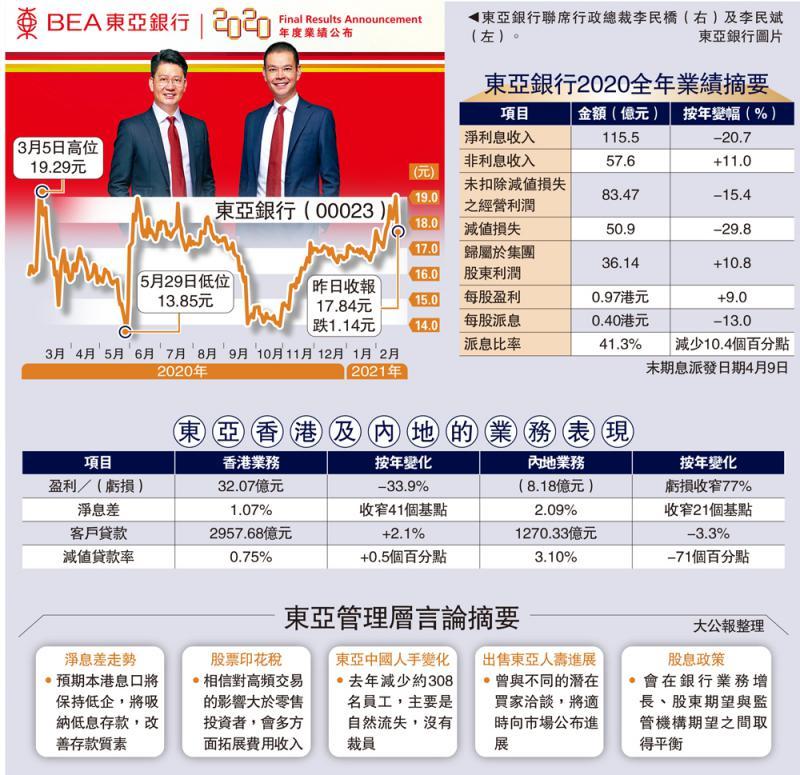 疫市佳绩/东亚盈利增11%超预期 派息反削