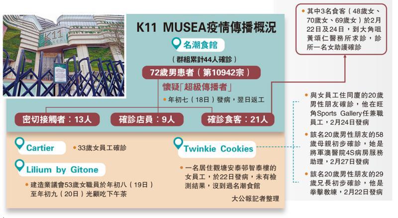K11 MUSEA疫情传播概况