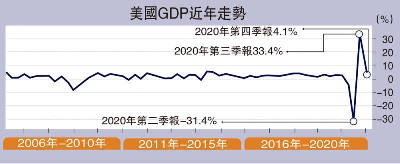 领军智库/美经济数据表面亮眼\中国外汇投资研究院 金融分析师 李 钢