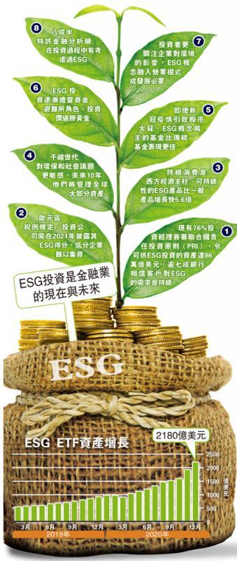 ESG投资是金融业的现在与未来