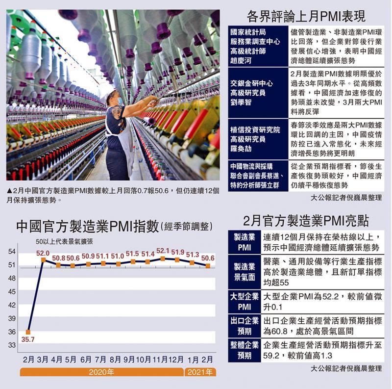 保持扩张/稳步复甦 中国PMI连续12月扩张