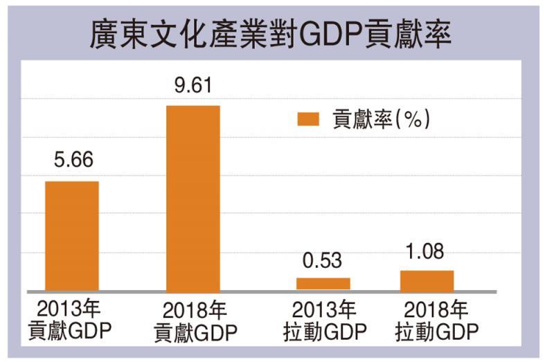 广东省文化产业相关数字
