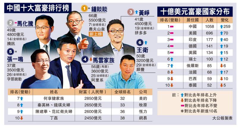 超级富豪/中国亿万富豪突破千人 领先全球\大公报记者 赵建强