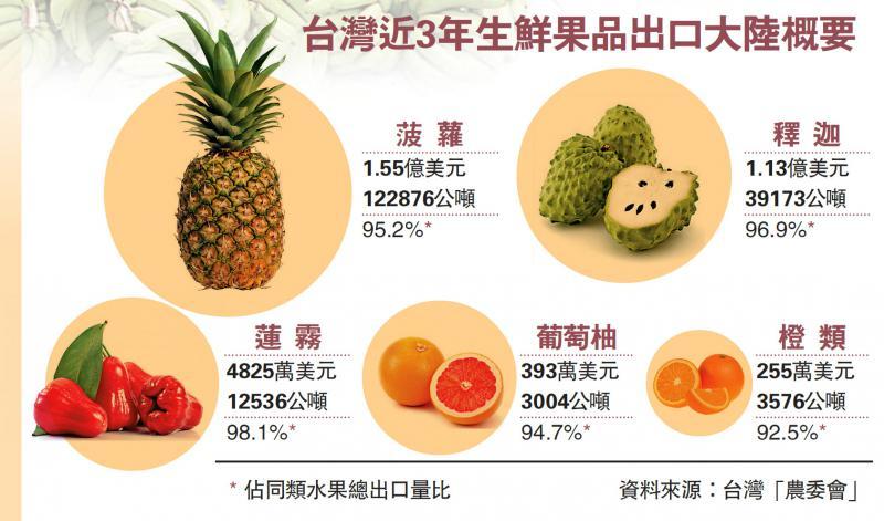 台湾近3年生鲜果品出口大陆概要