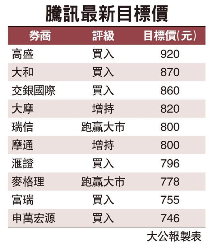 腾讯海外手遊报喜 高盛最牛看920元