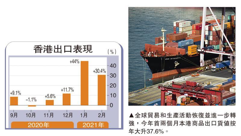 ?需求渐恢复 港出口升30.4%胜预期