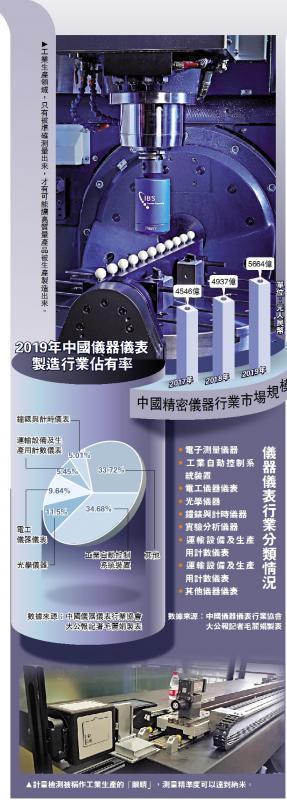 ?幕后功臣/精密测量黑科技 助中国製造业升级