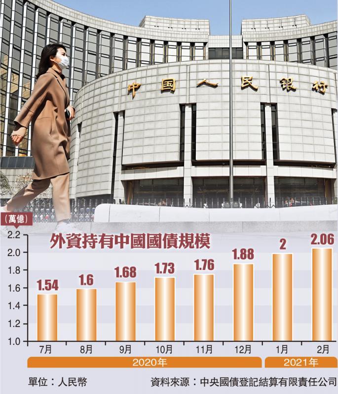 ?地位提升/中国国债入富 吸万亿外资进场