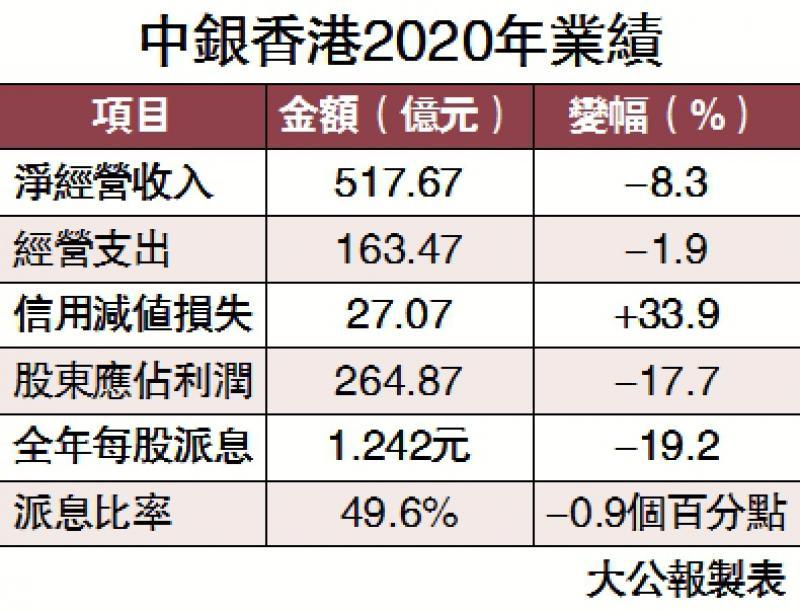 ?中银赚264亿 聚焦湾区跨境业务