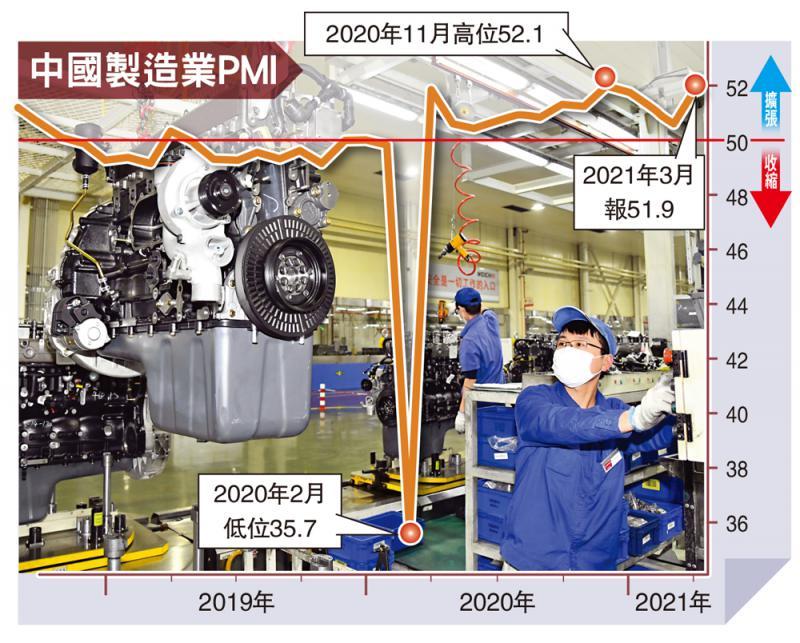 ?回复信心/中国製造业好景 PMI反弹至51.9