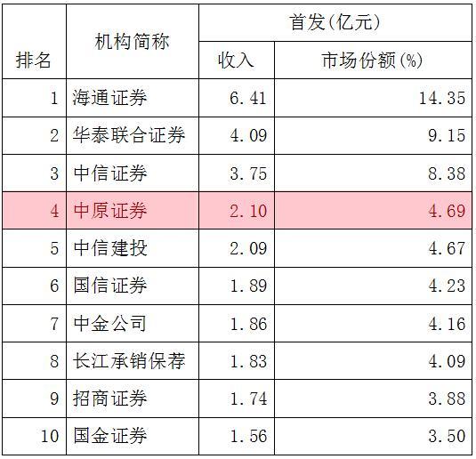 中原证券一季度IPO承销收入排名行业第四