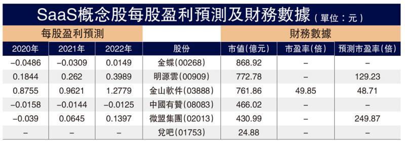SaaS概念股每股盈利預測及財務數據(單位:元)