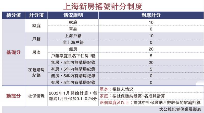 上海新房搖號計分制度