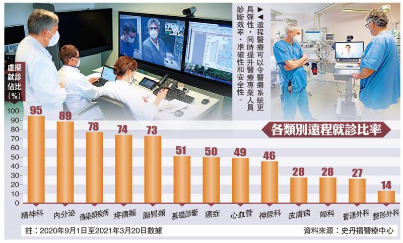 經濟透視/美興起遠程診症 醫保報銷飆200倍