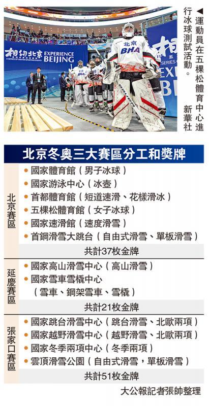 北京冬奧7項賽事啟動測試