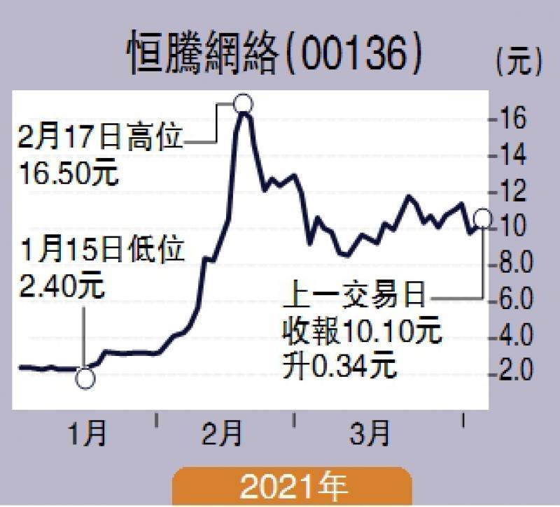 股壇魔術師/恆騰已見底 博反彈上望12元高 飛