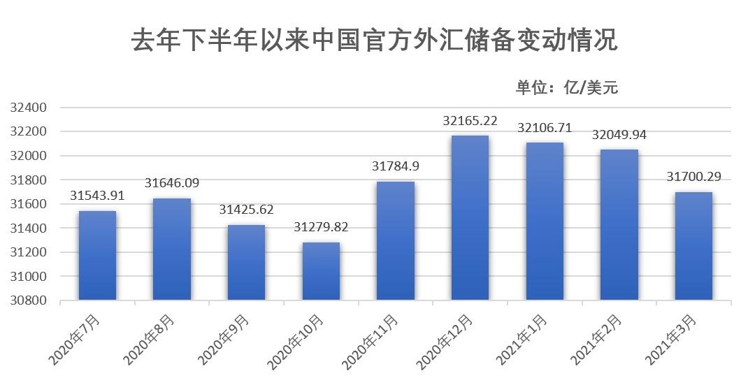 上月中国外储环比减少1.09% 专家:人币汇率坚挺全年外储料保持稳定