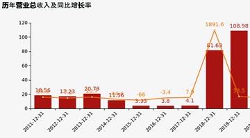 协鑫能科2020年净利润同比增44% 今年将重点开拓储能、换电业务