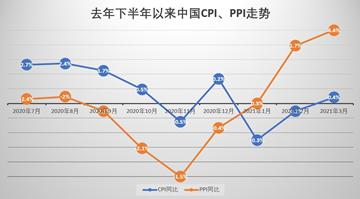 专家:中国无通胀或通缩压力 二季度核心CPI料渐修复